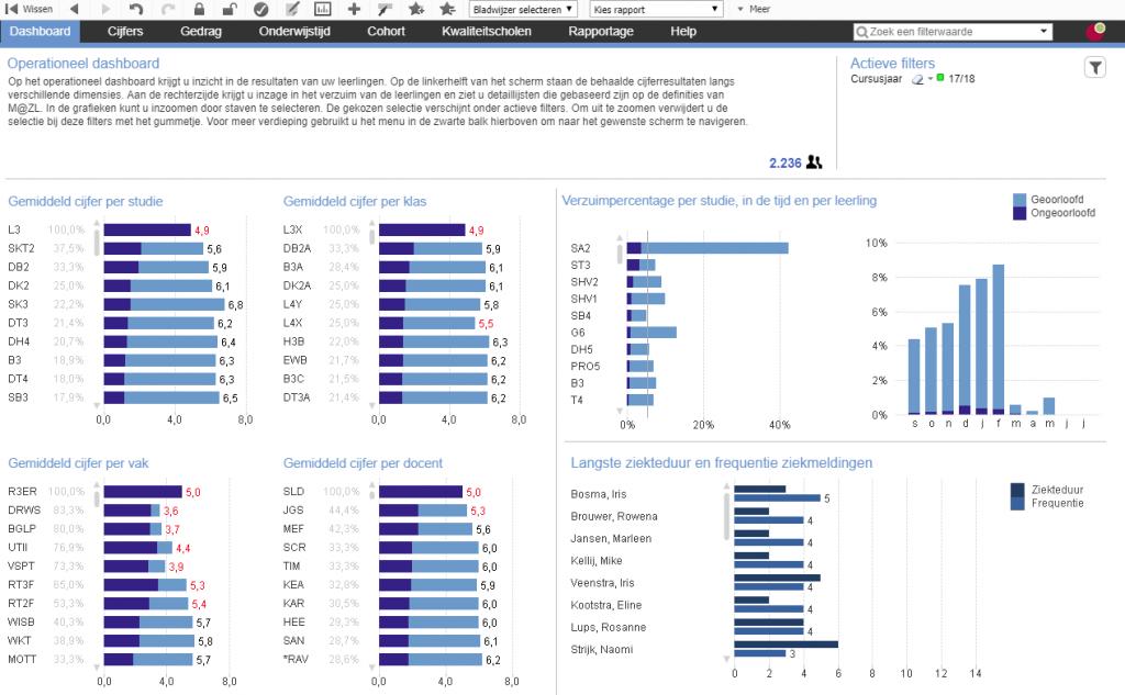 scherm met grafische weergave van ziekteduur en frequentie