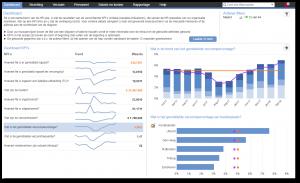 scherm met visualisatie van HR cijfers