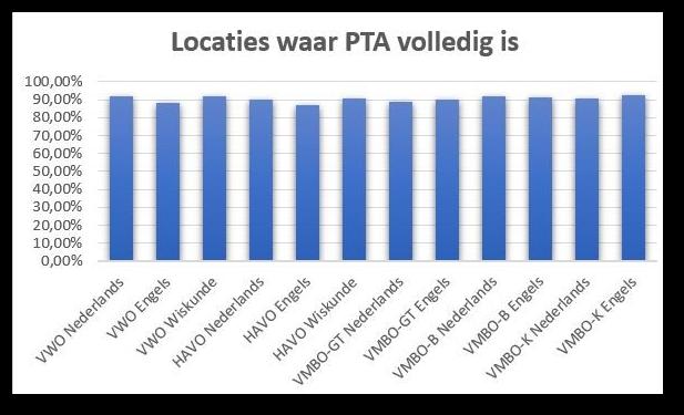 grafische weergave actieve PTA locaties