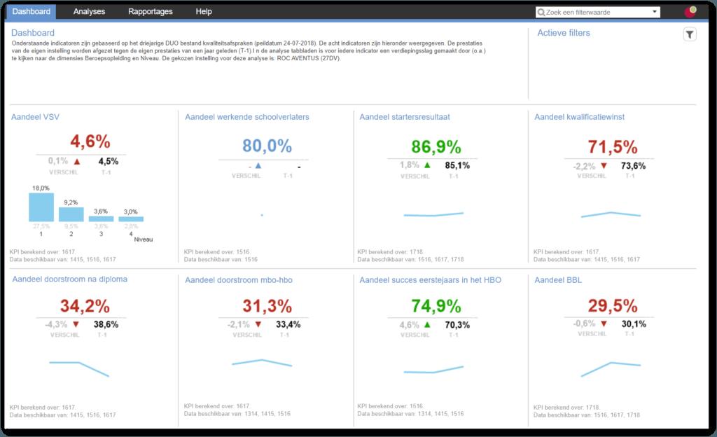 visualisatie met cijfers en grafieken kwaliteit
