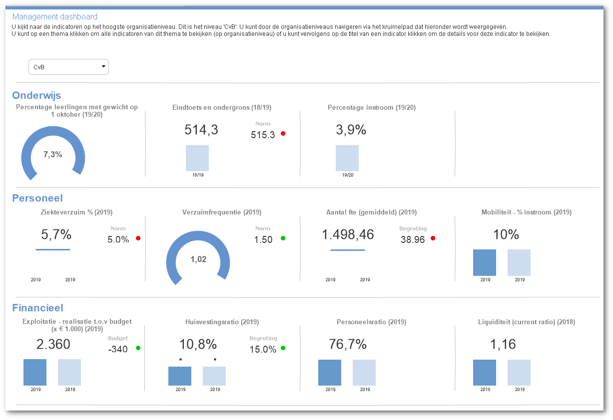 visaulisatie management dashboard